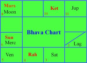 Steve Jobs Horoscope Research by E K Dhilip Kumar   E K