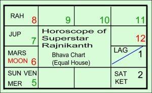 Rajnikanth – What made him the Superstar?   E K Dhilip Kumar