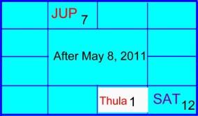Jupiter Transit – once in 0 98 year | E K Dhilip Kumar